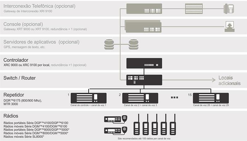 Arquitetura do sistemas MOTOTURBO Connect Plus